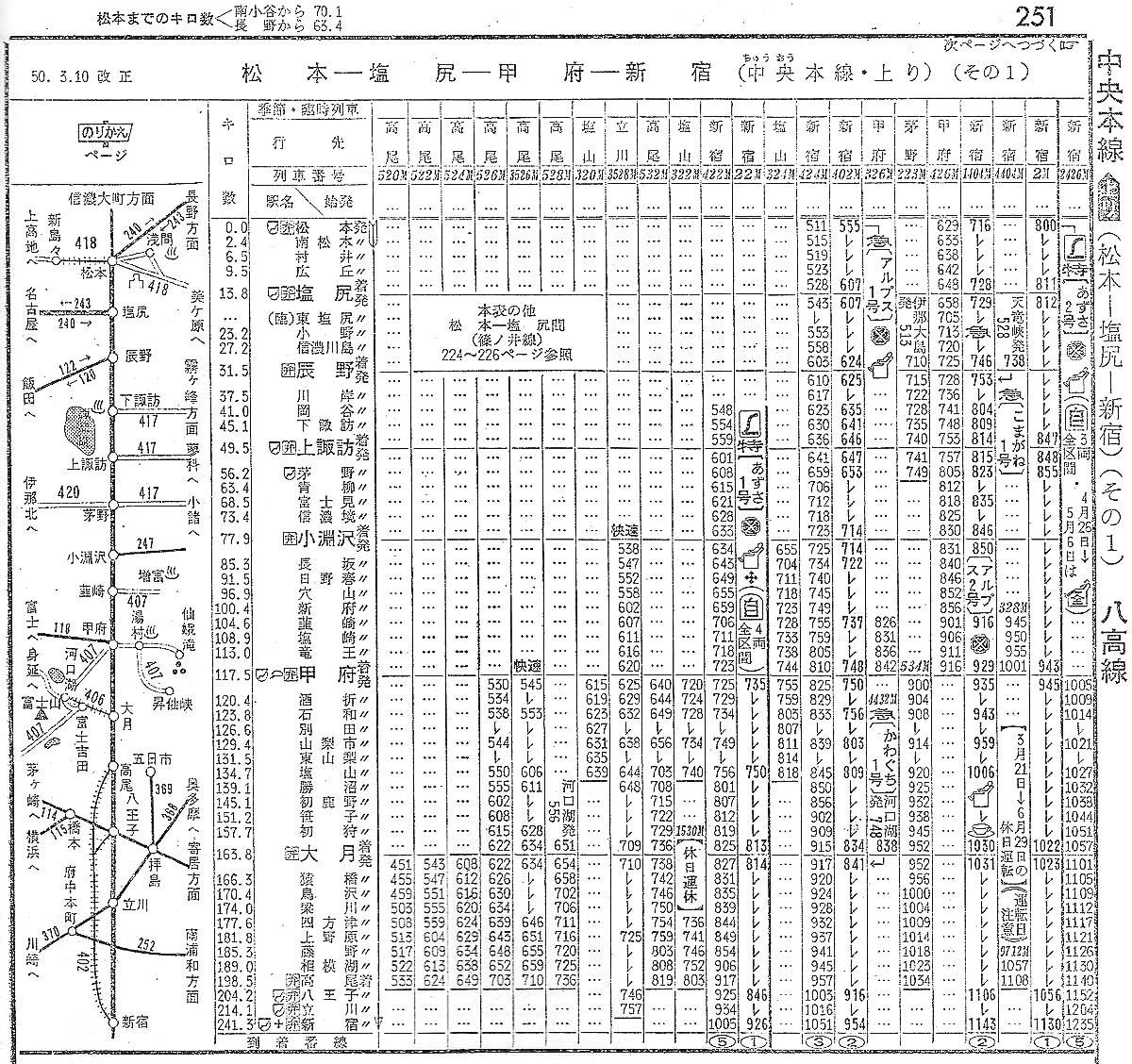 中央東線の時刻表1975-1105